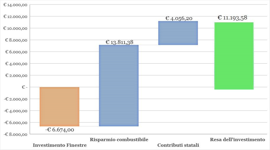 Grafico che eveidenzia il risparmio energetico utilizzando finestre in PVC